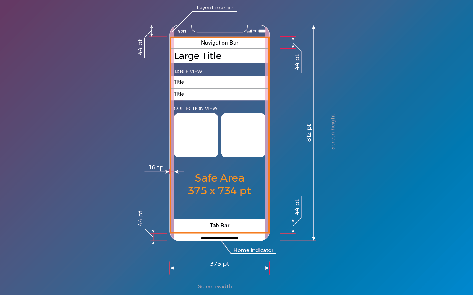 Designing For Iphone X 9 Ways To Make Your App Look Neat And Clean On Non Standard Screen