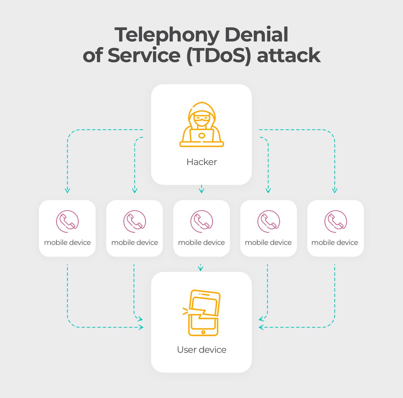 Cellular network vulnerabilities: TDoS attack