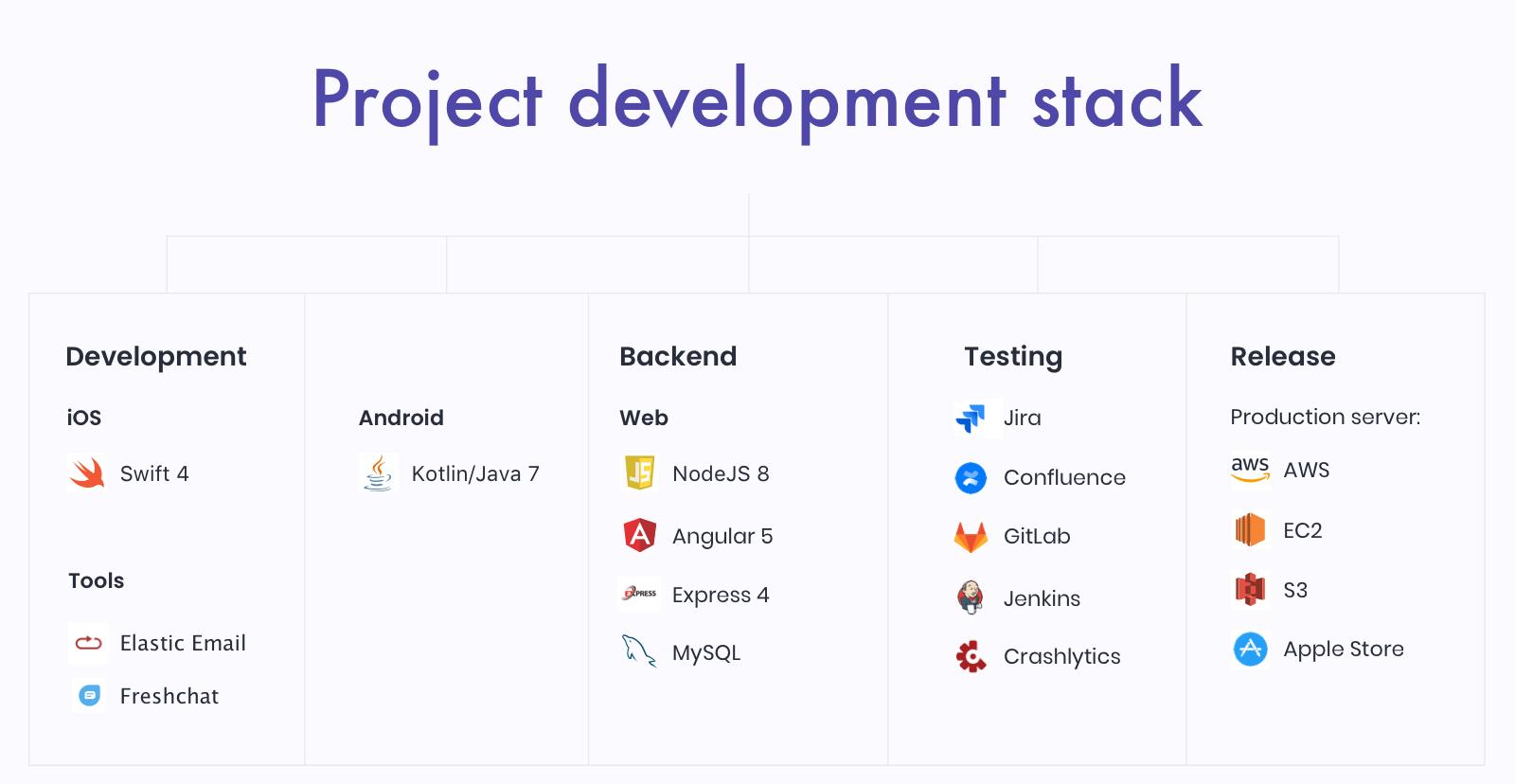 School App tech stack