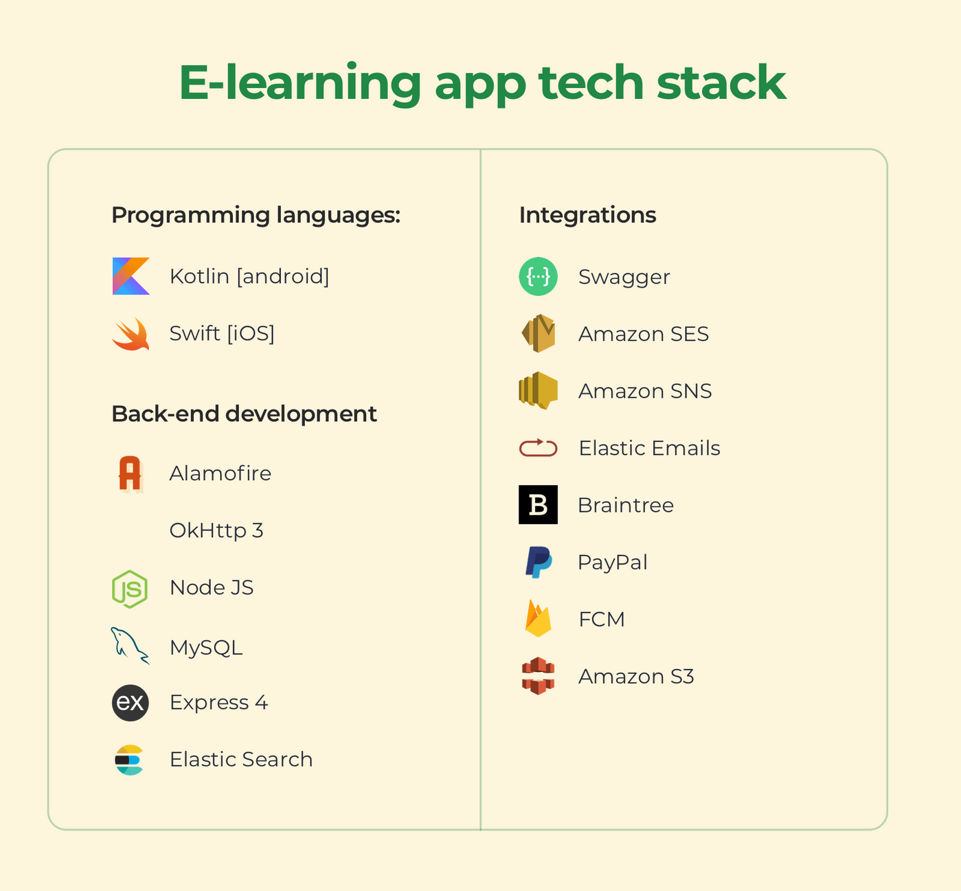 Technologies used for an e-learning app development
