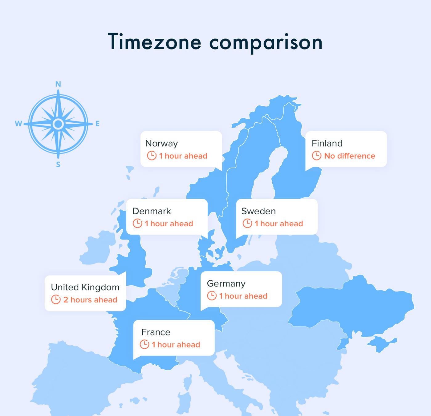 Comparison of Western European to Ukraine Timezones