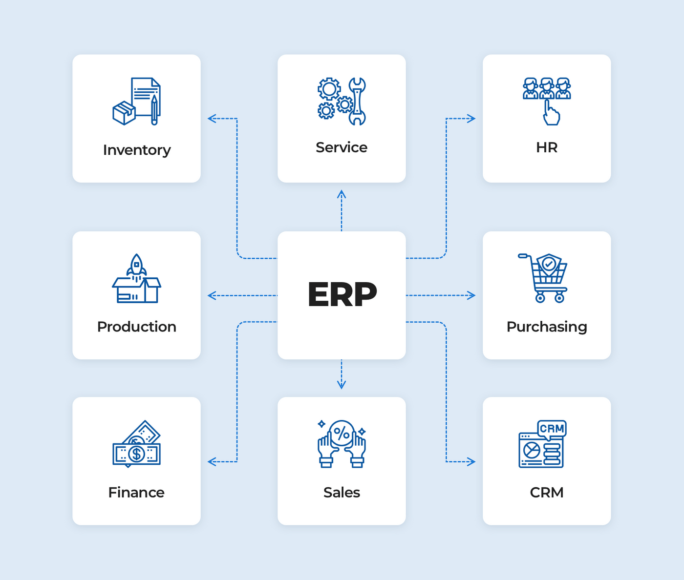 How to build ERP system