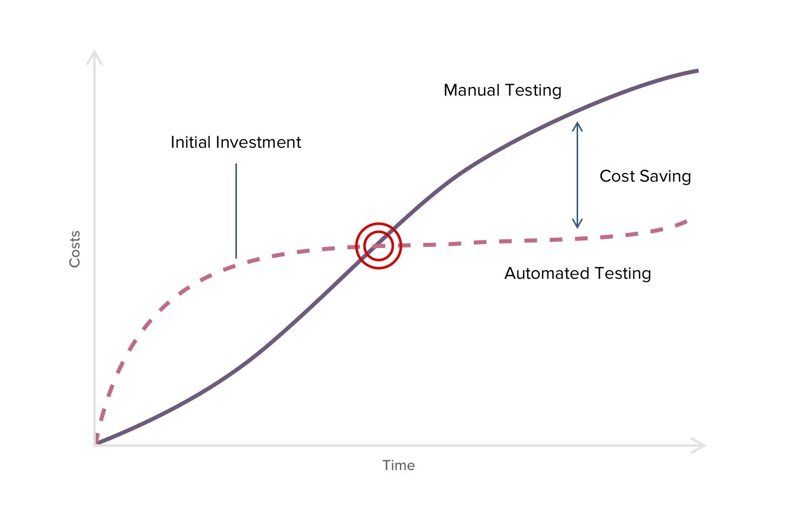 ROI automation graph