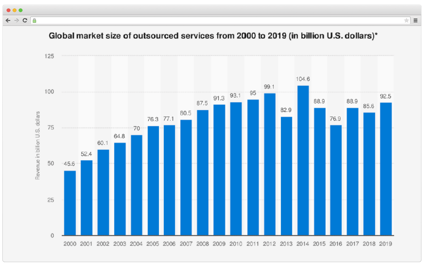 Market size of outsourced services (Source: Statista)