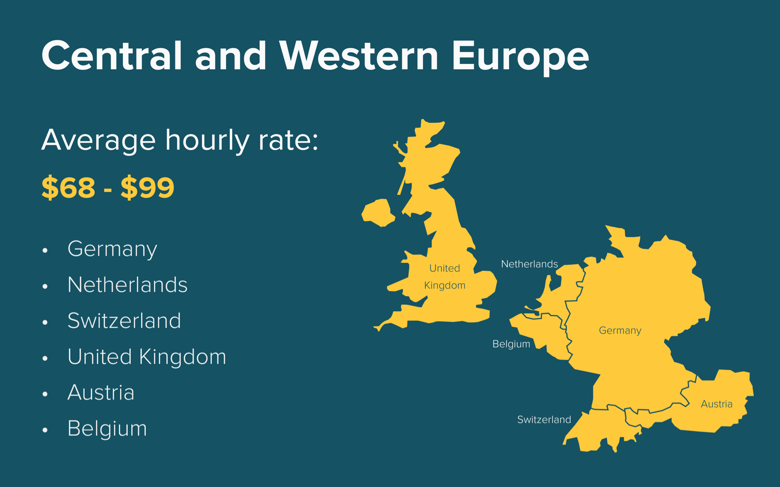 Hourly rates of software development in Central and Western Europe