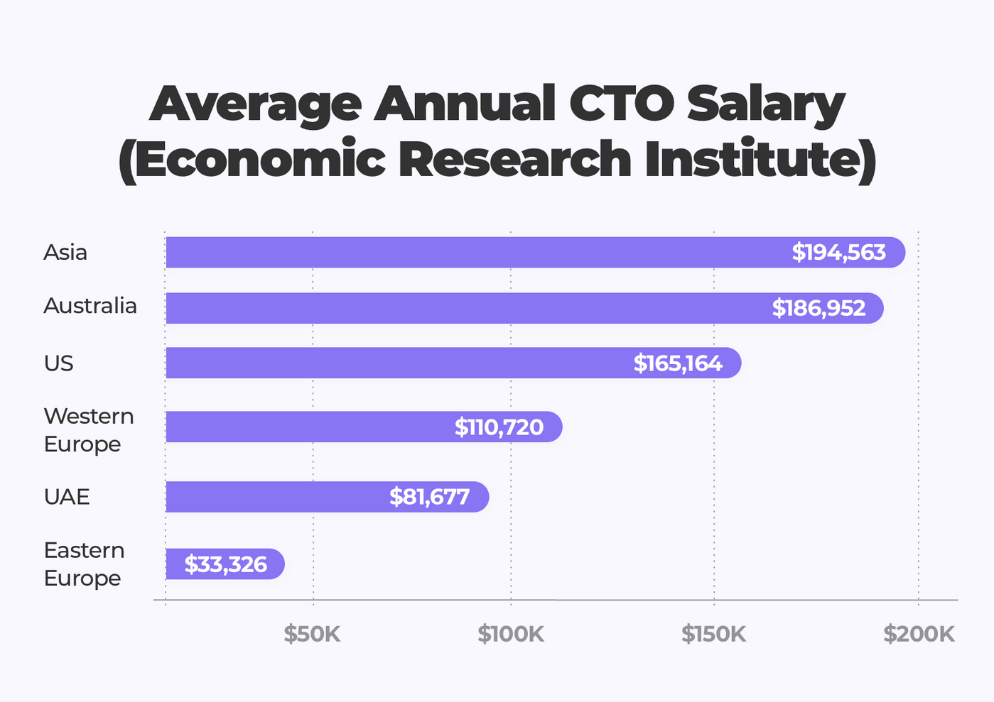 Average annual CTO salary