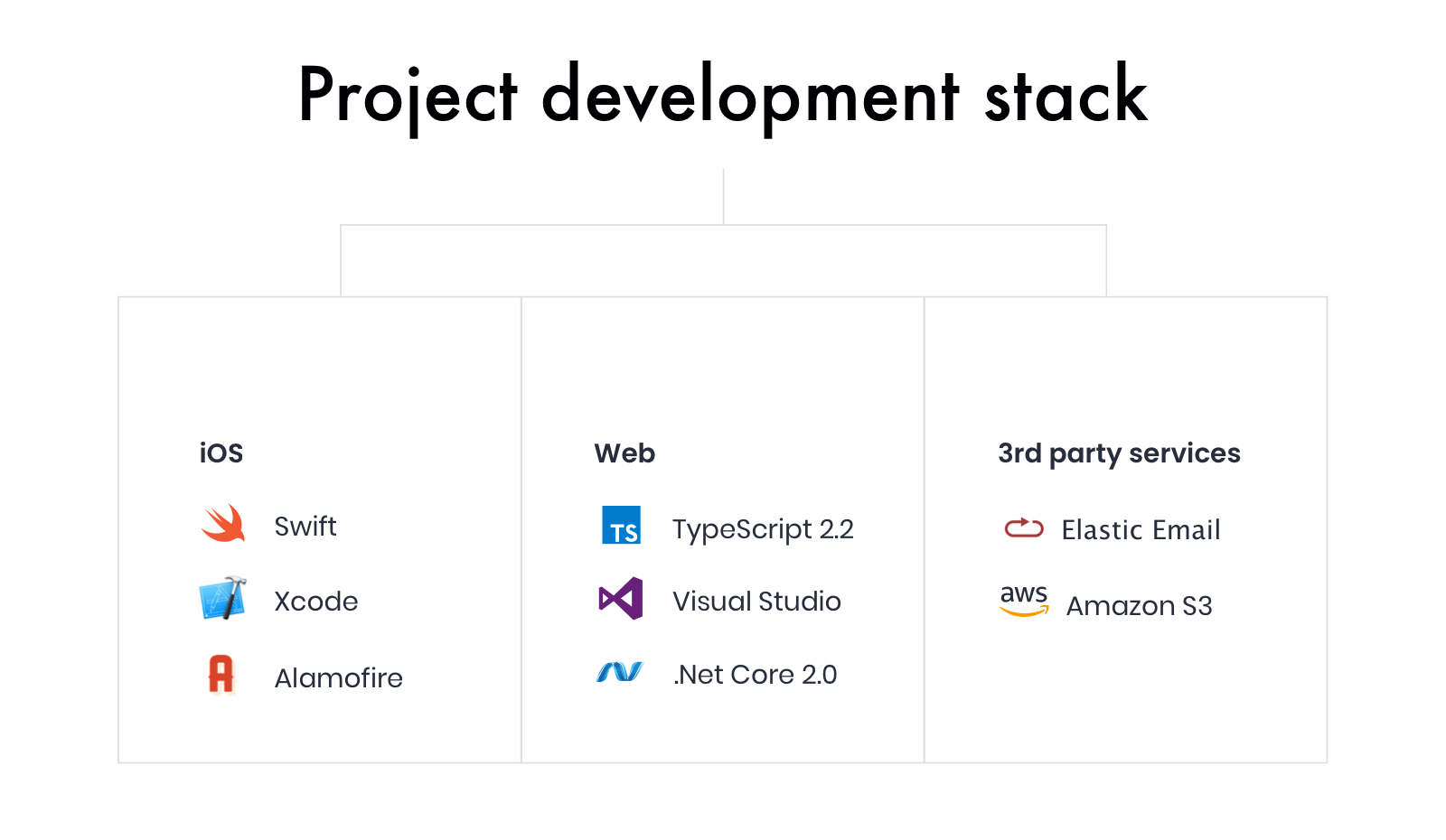 Nedley Scorecard: Project development stack