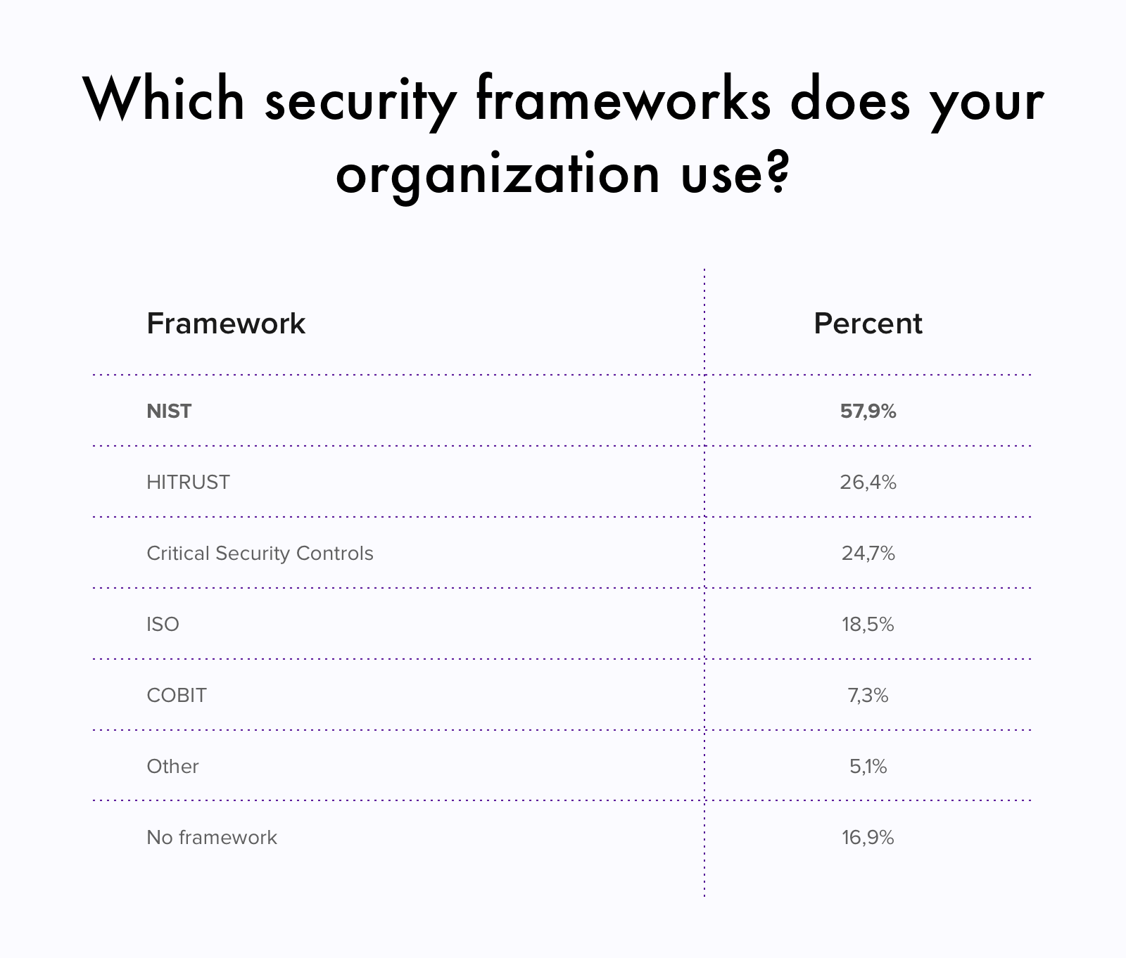 The most common cybersecurity frameworks