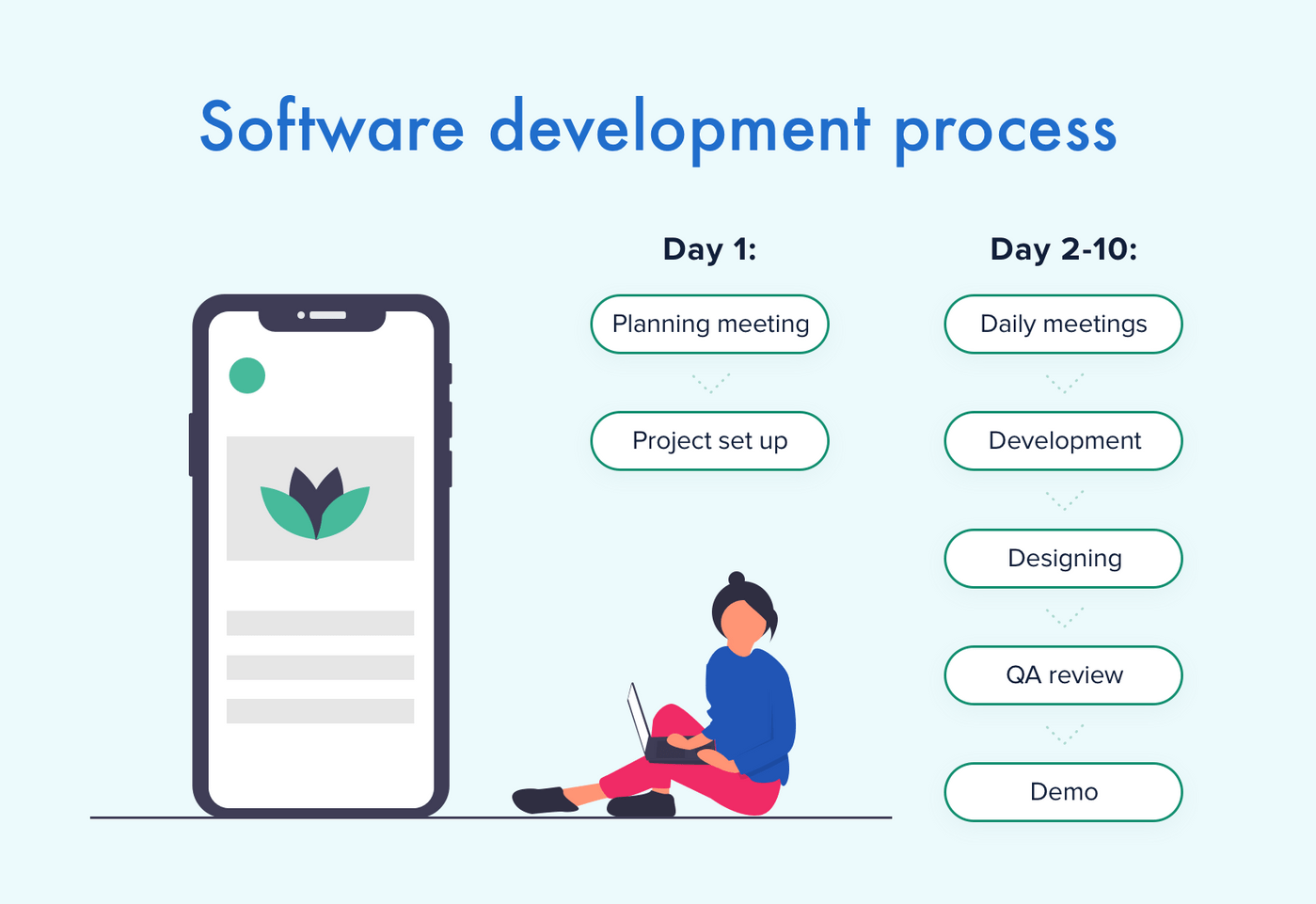 How software development process goes