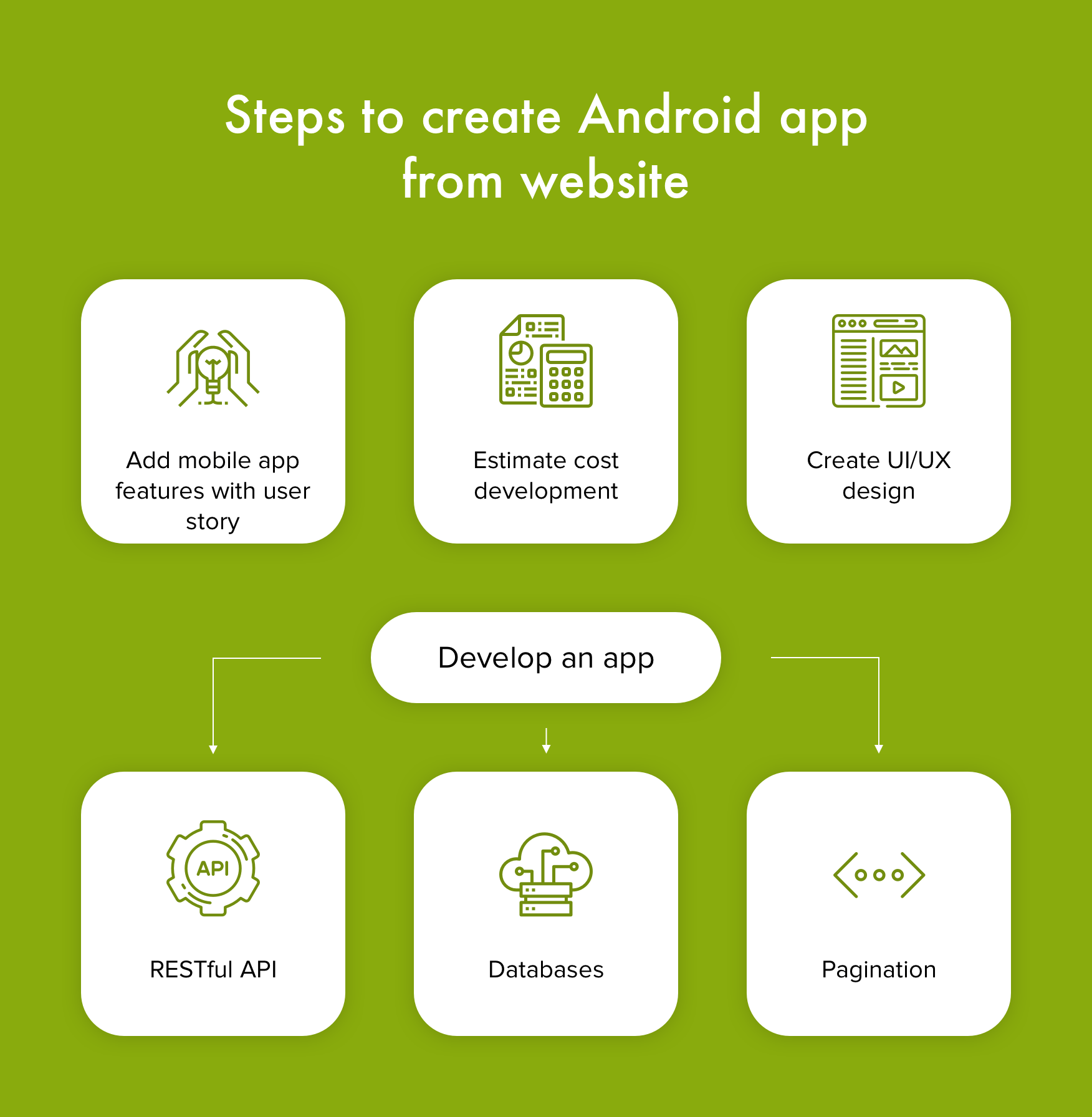how to convert a website to android app