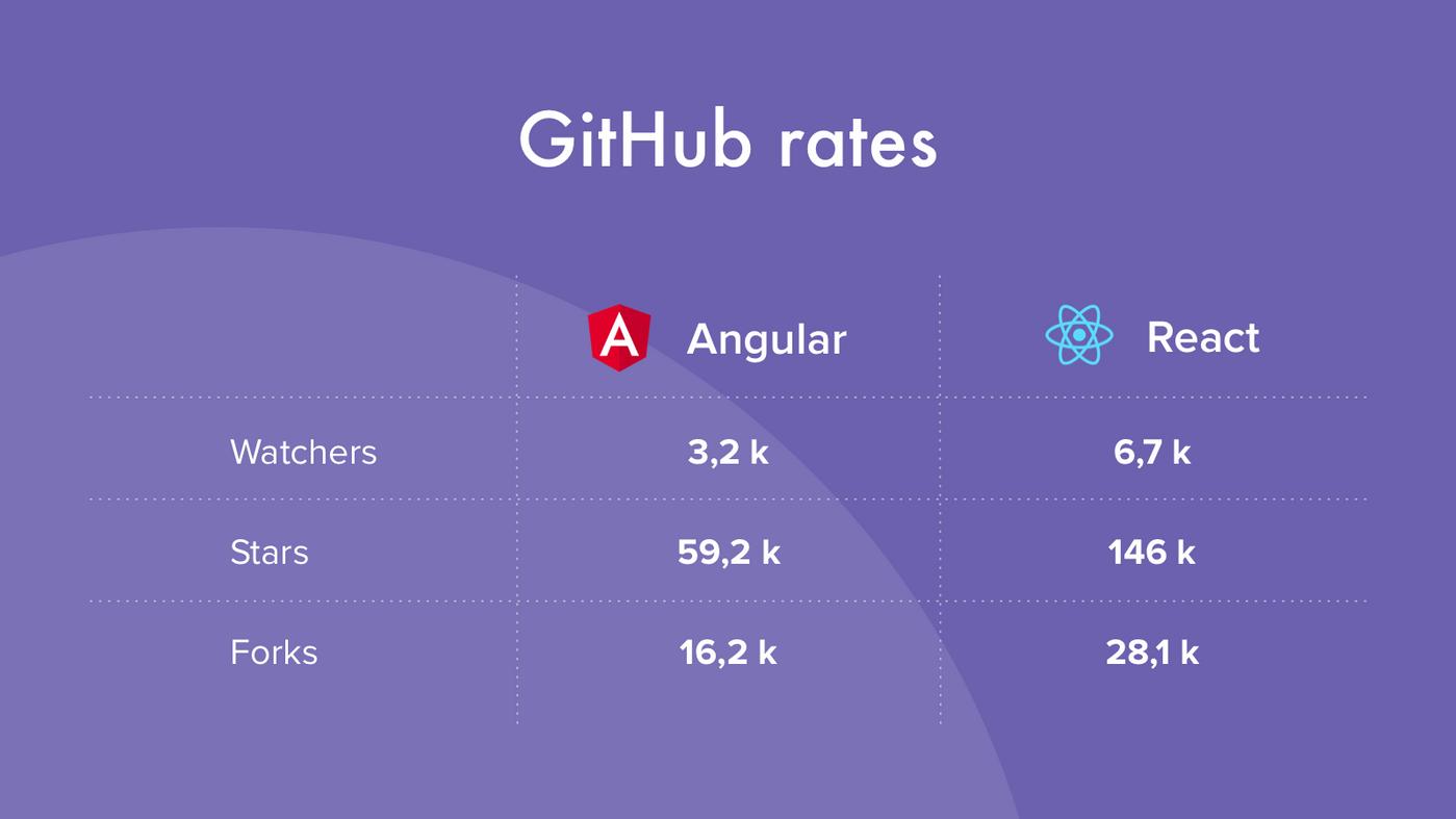 Angular React GitHub rates