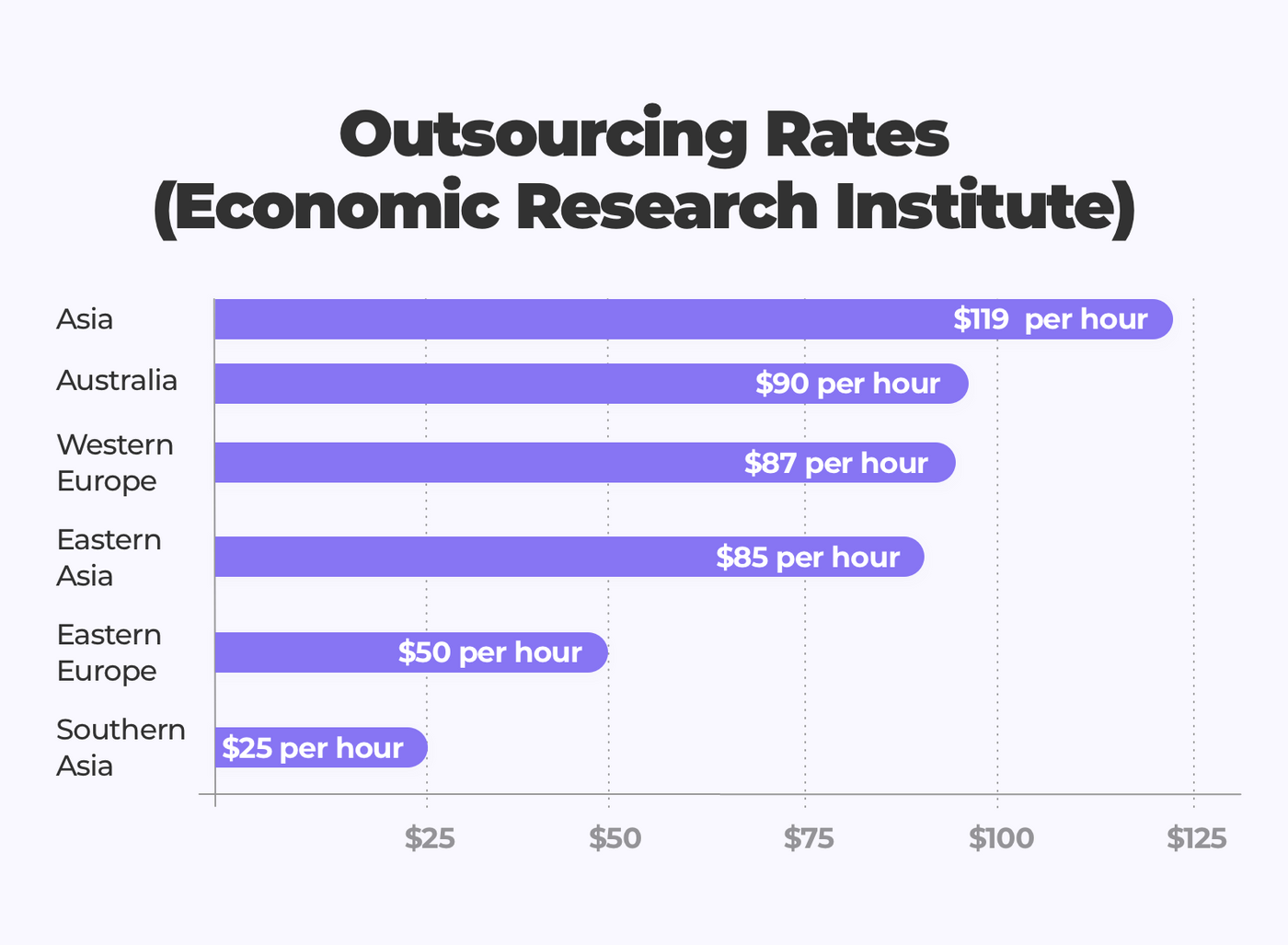 Outsourcing rates