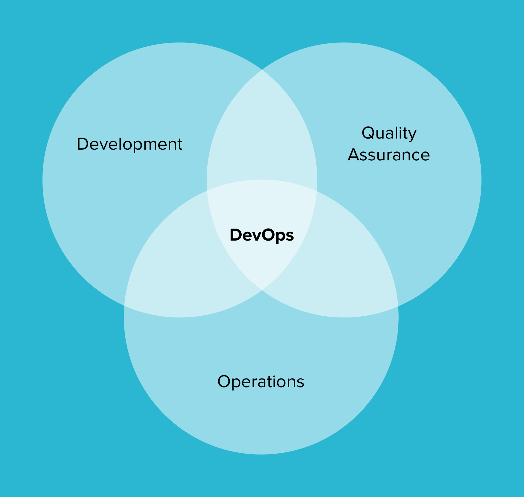 What is DevOps and how it works