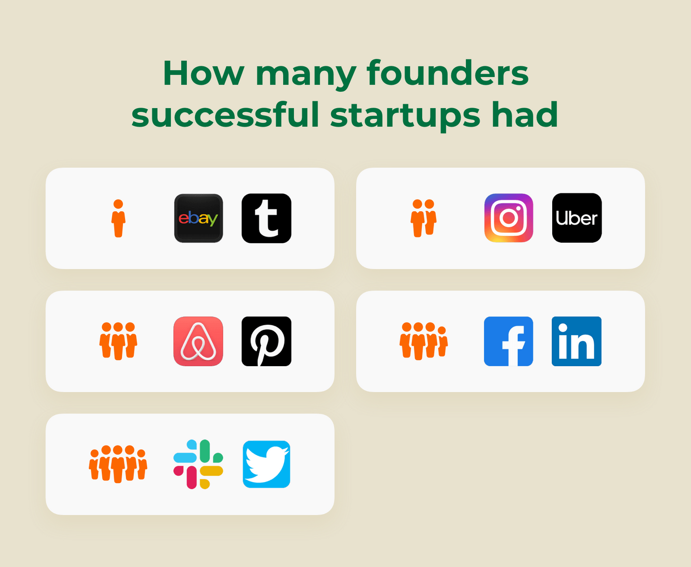 How many founders startups had