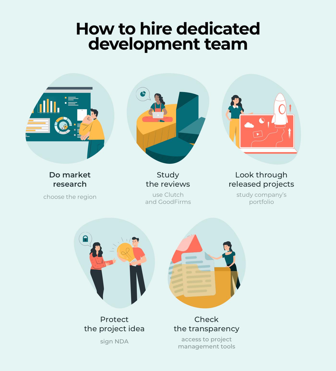 How to hire dedicated development team