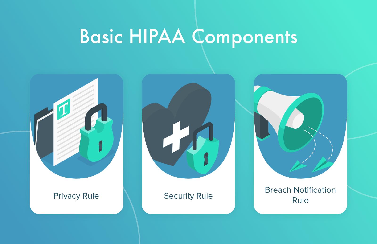 Main HIPAA Rules