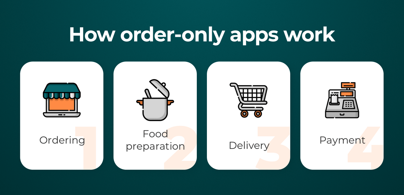 How order-only food apps work