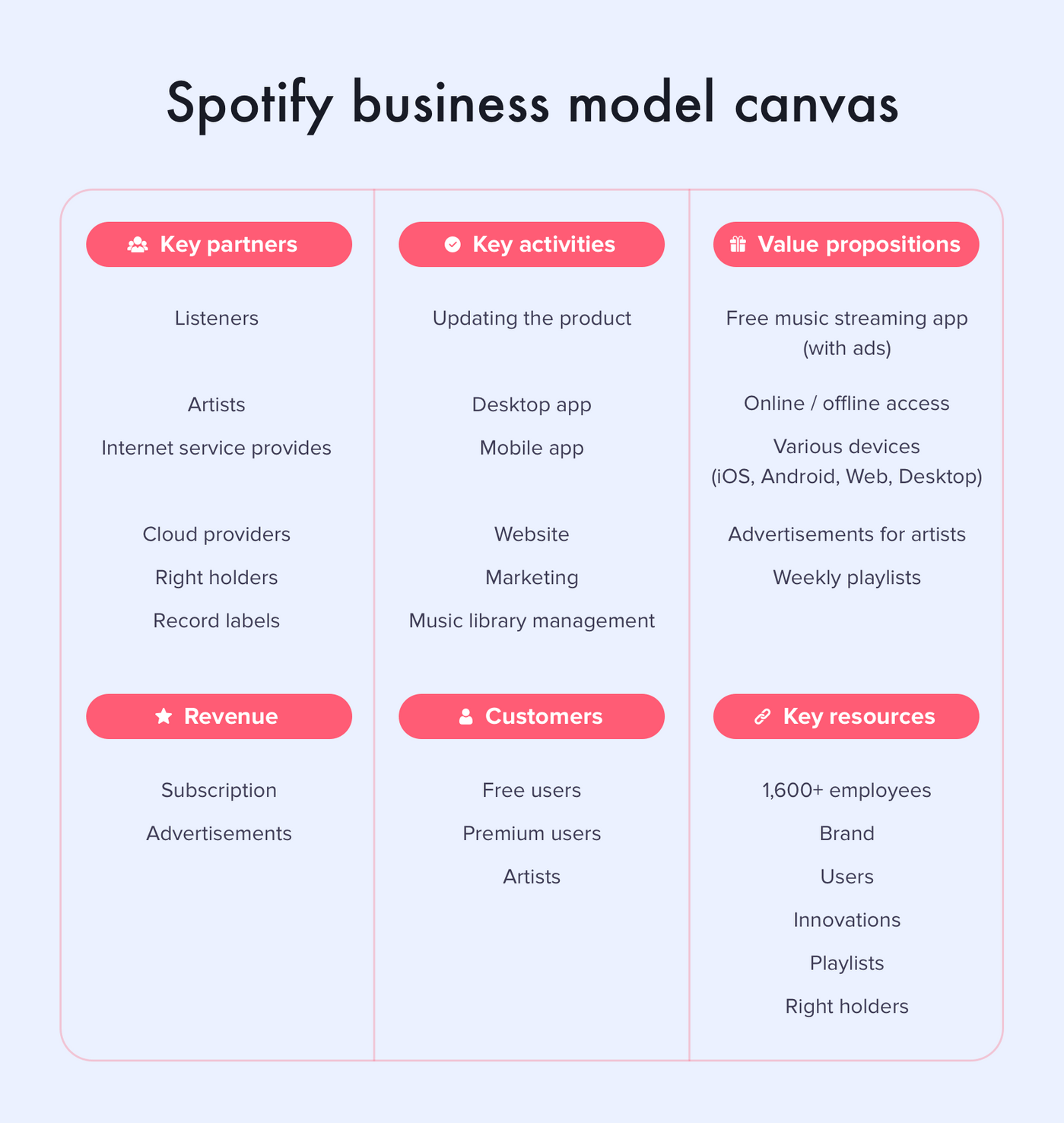 How to make a music streaming app: Spotify business model