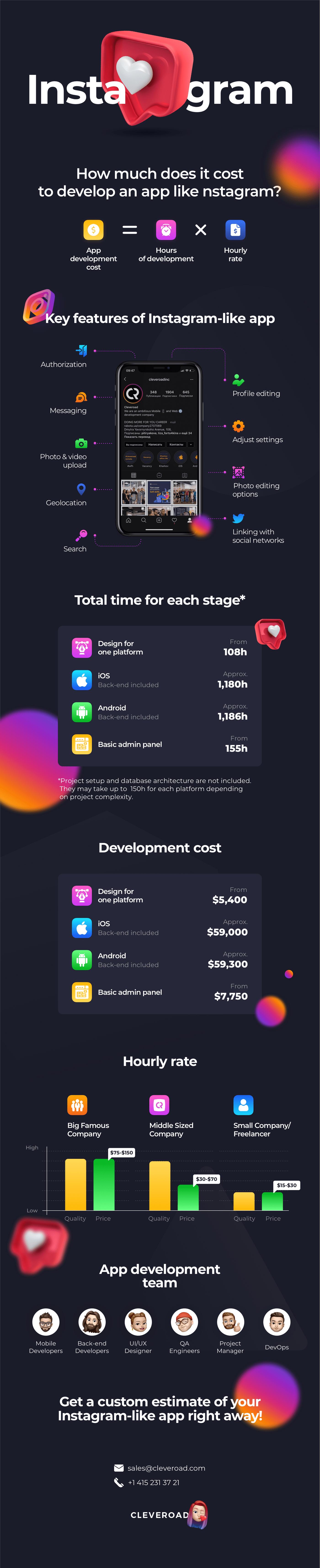 Instagram development cost