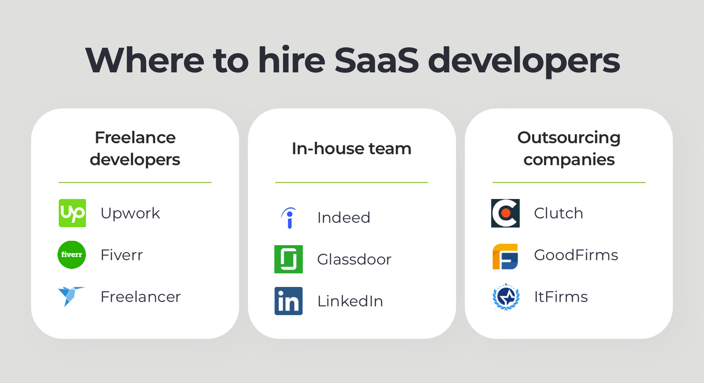 Where to hire SaaS developers