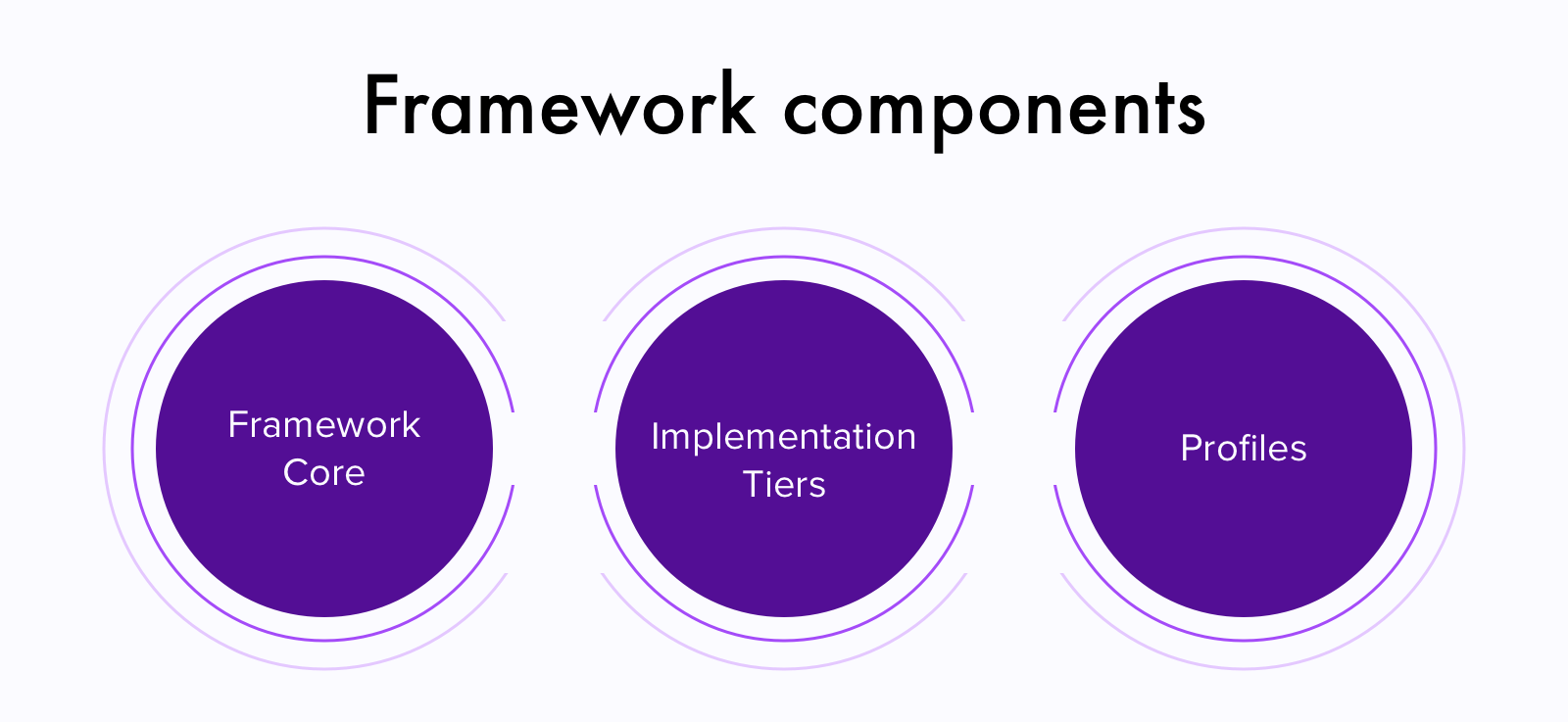 Parts of cybersecurity frameworks