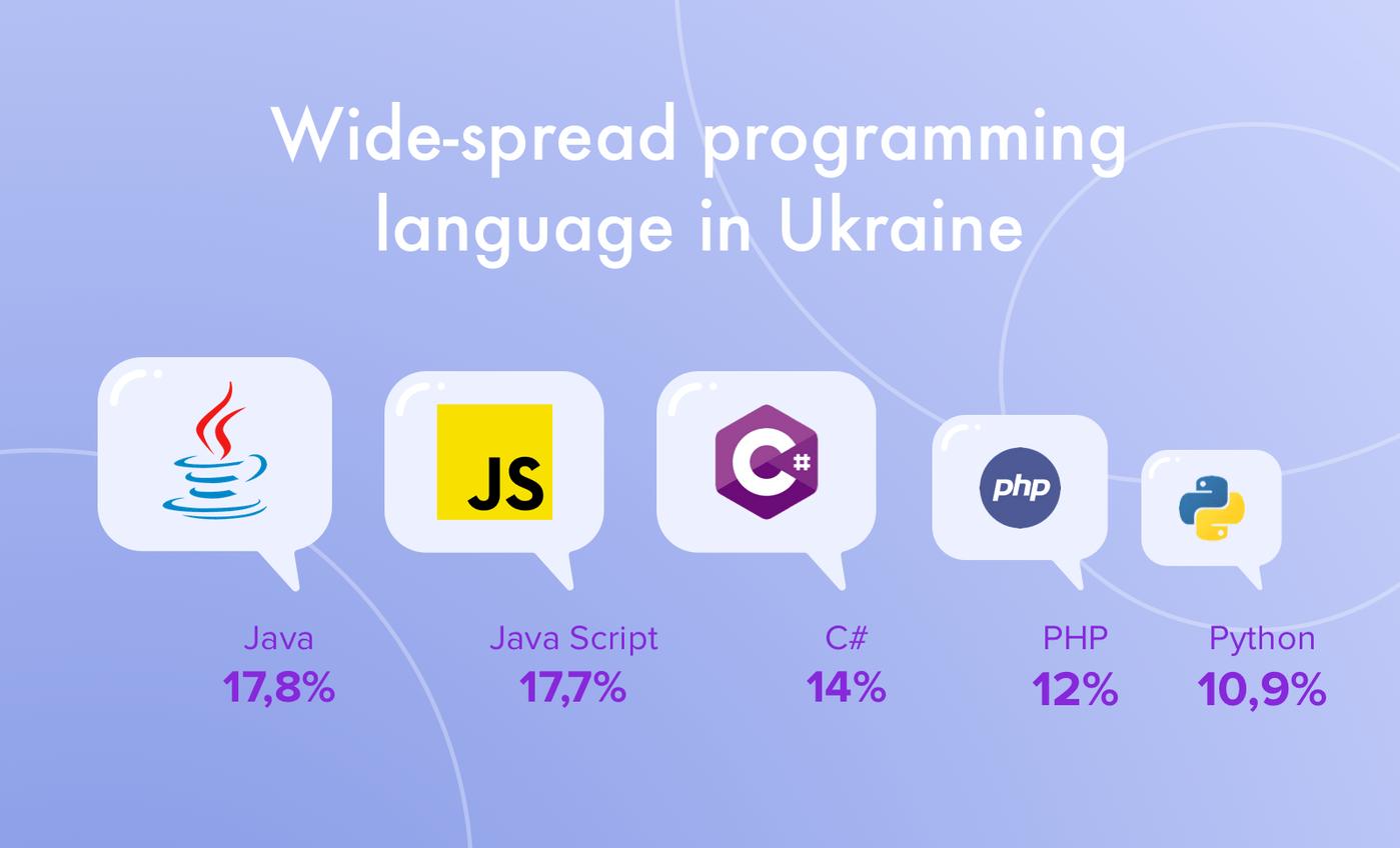 Offshore software development Ukraine: Programming languages