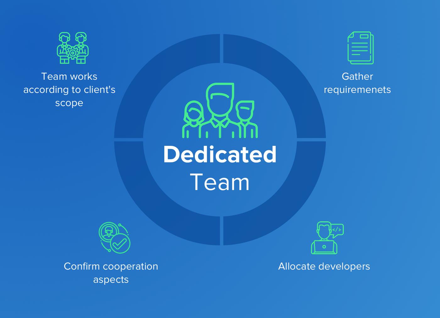 Dedicated team pricing model