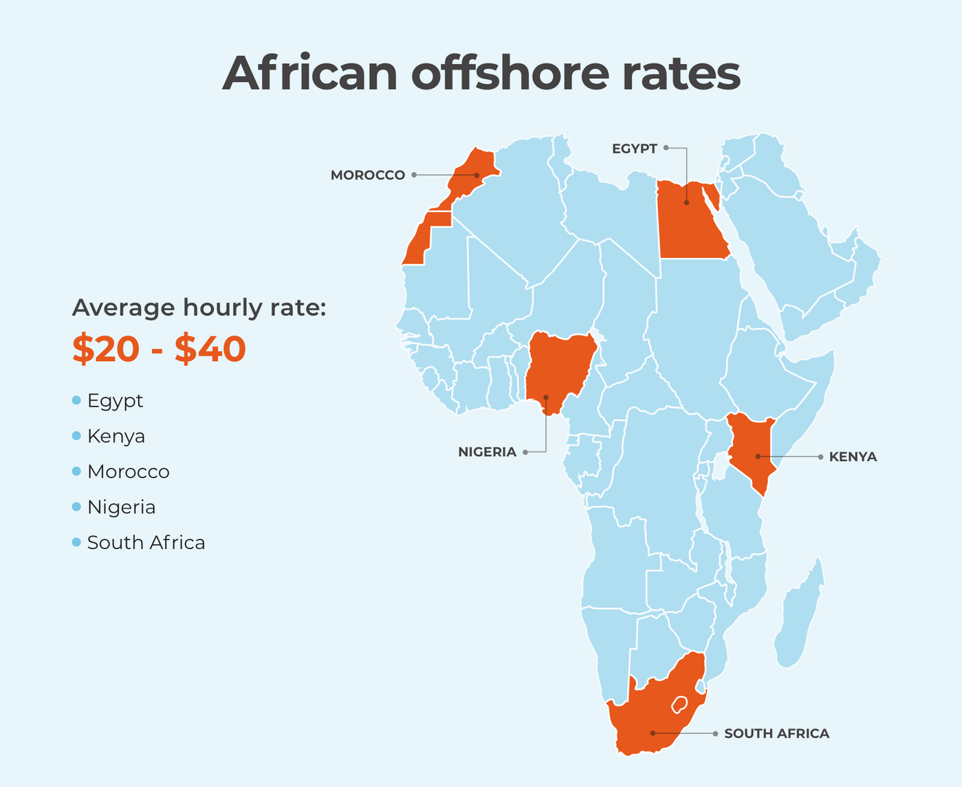 Offshore software development rates in Africa