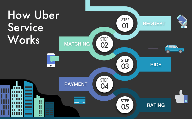 How to Make an App Like Uber and Estimate Its Cost [Checklist]