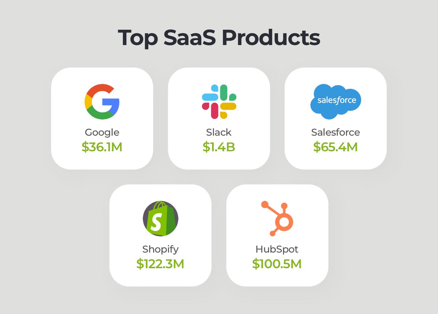 How to build a SaaS app: top SaaS providers