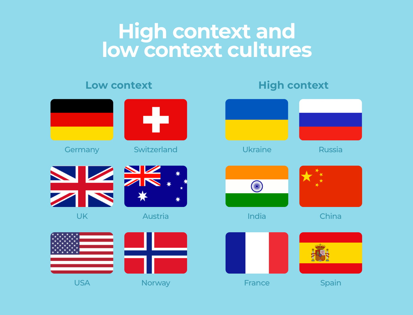 Countries and their culture types
