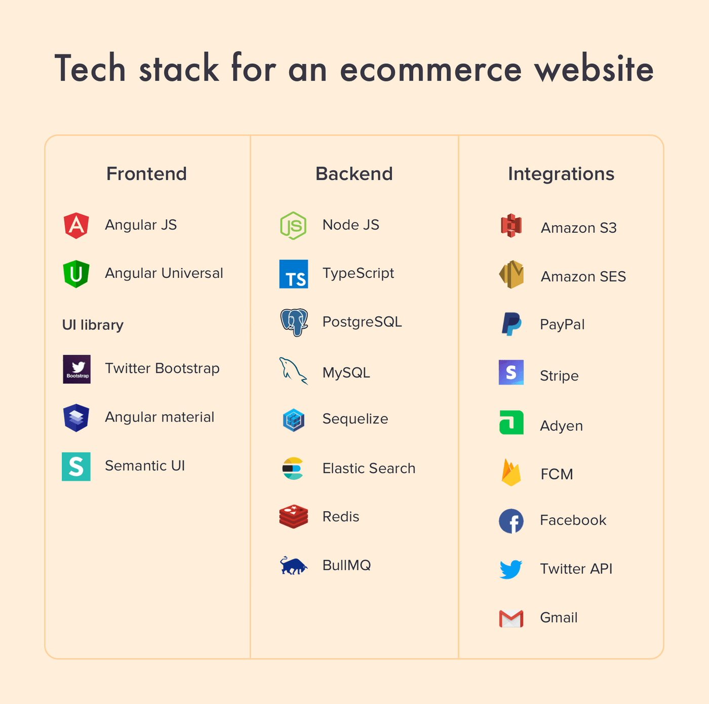 Tech stack for building an ecommerce website