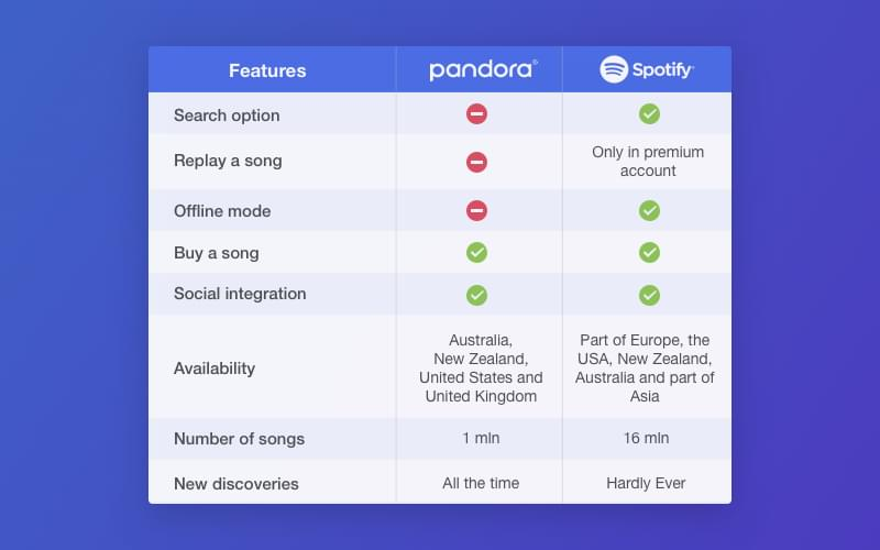 How to Make a Music App Like Pandora: A Step-By-Step Guide