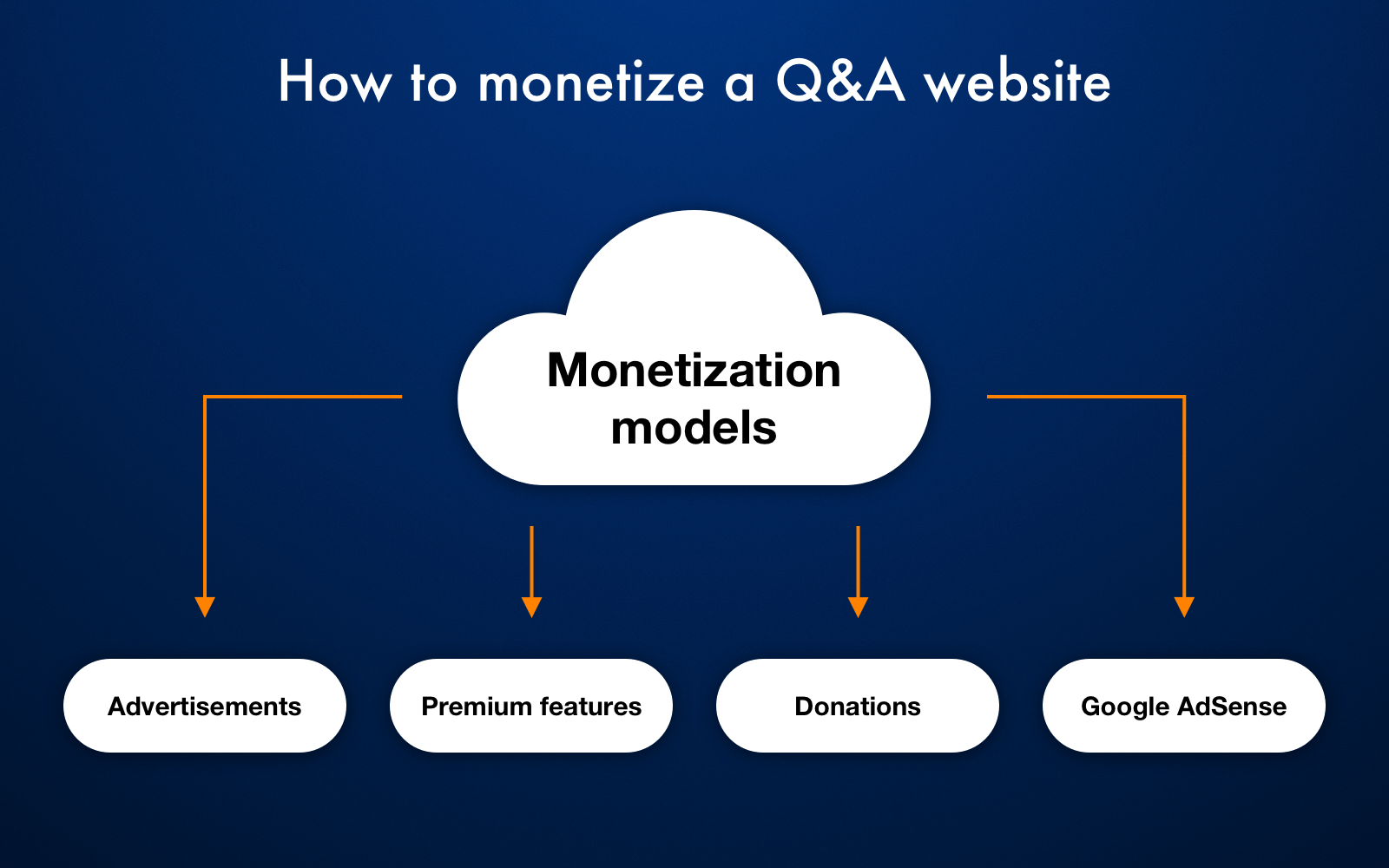 Monetization Models of a Q&A website