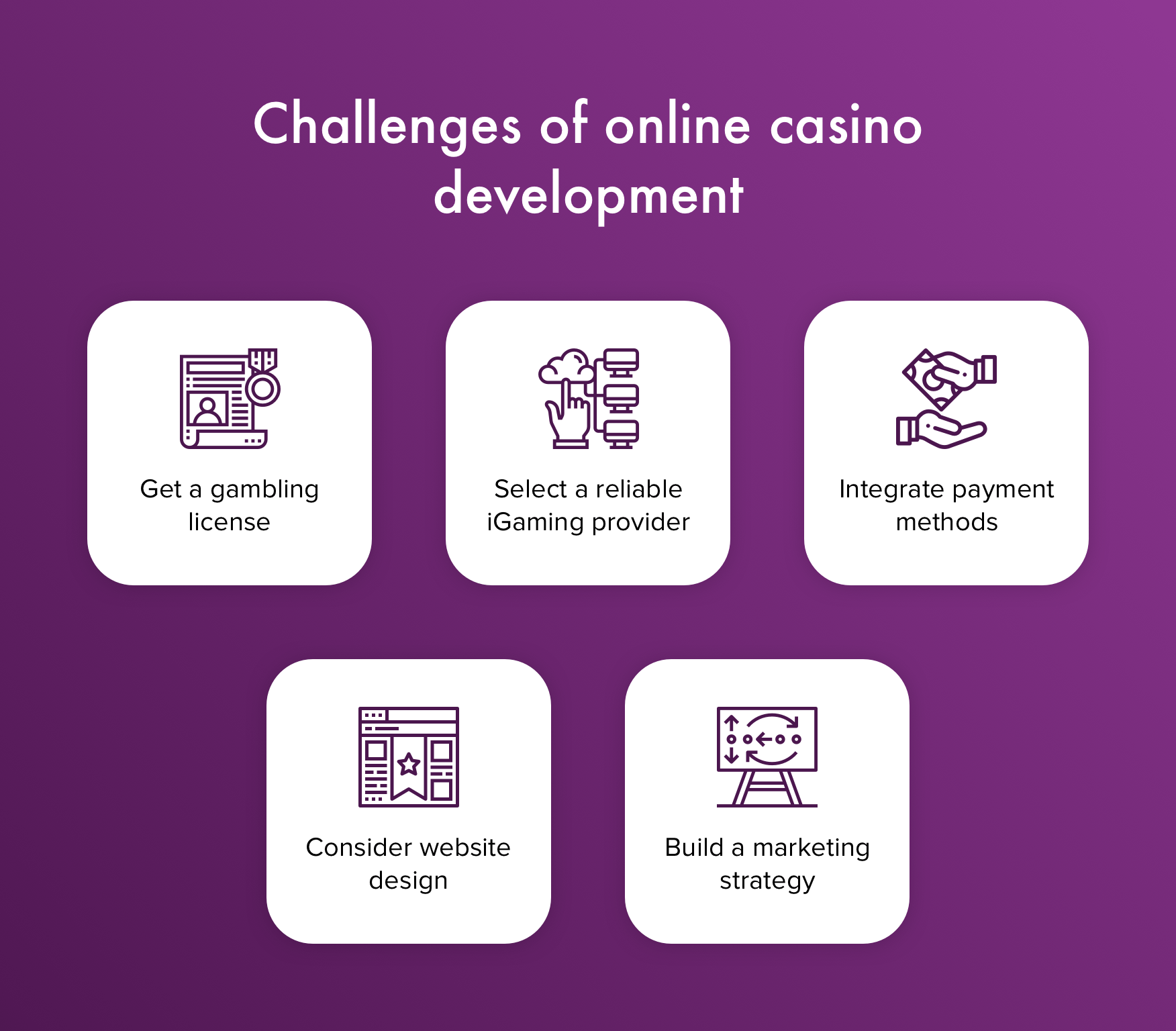 Challenges of casino website development