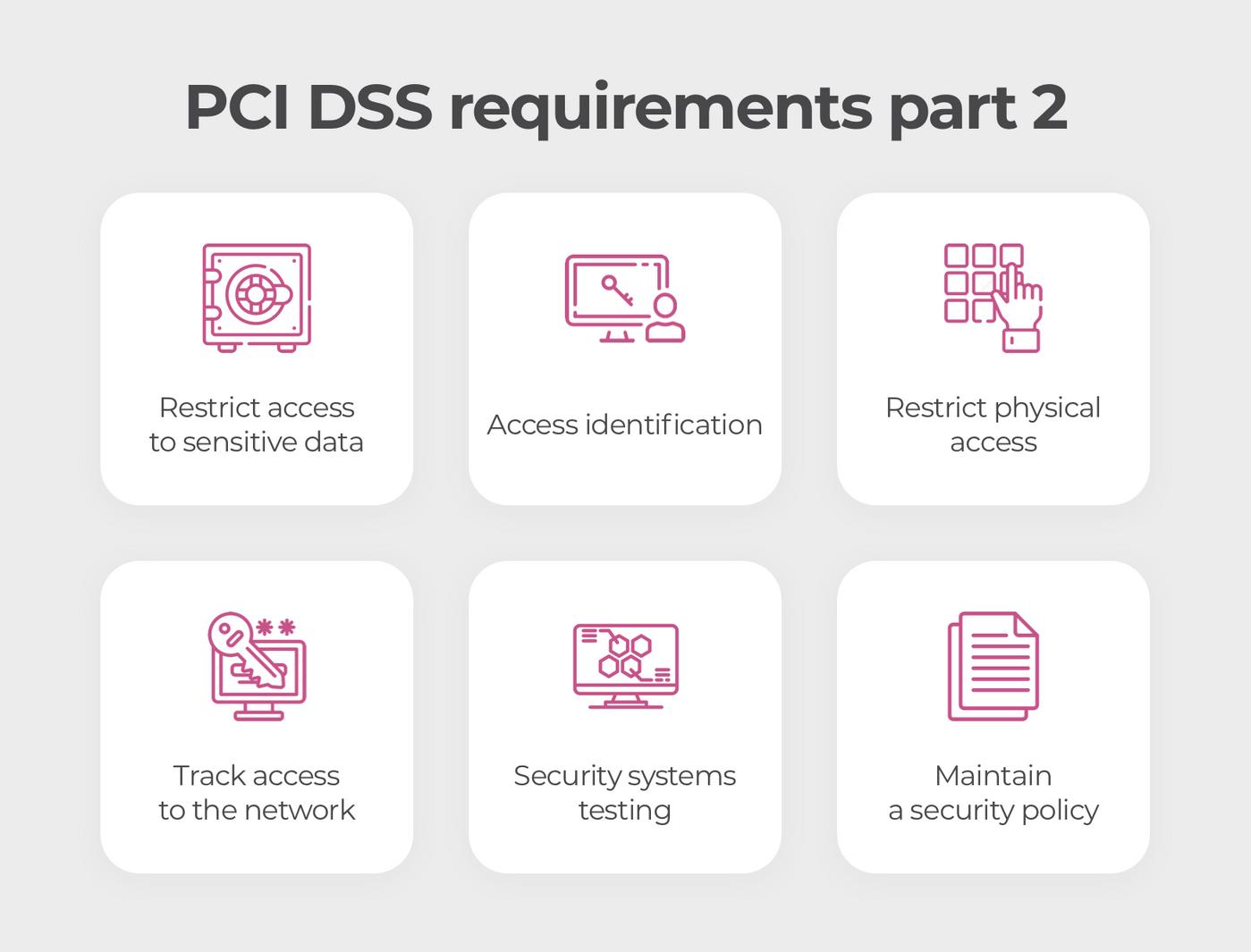 PCI DSS regulations