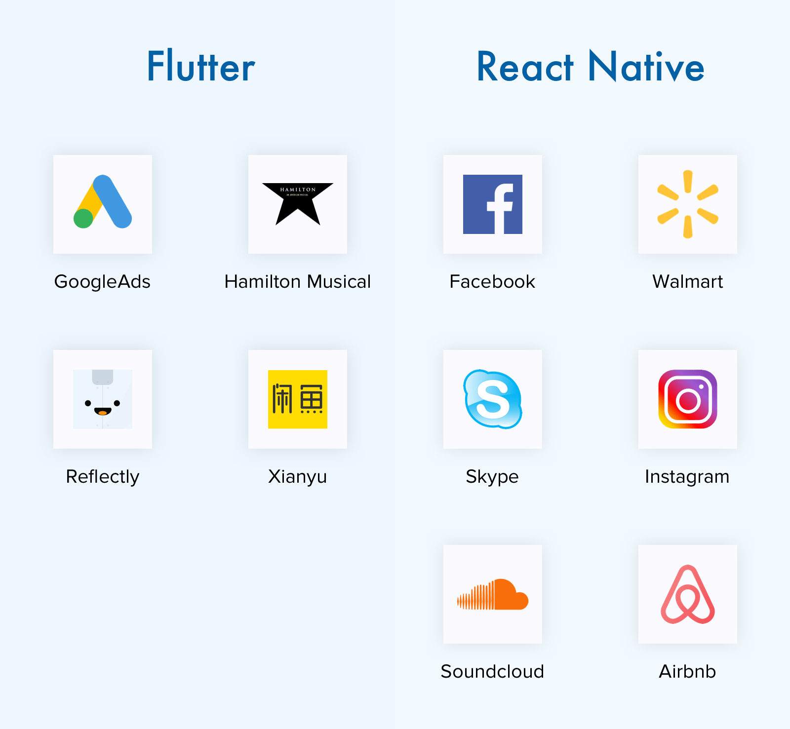 Flutter vs. React Native applications