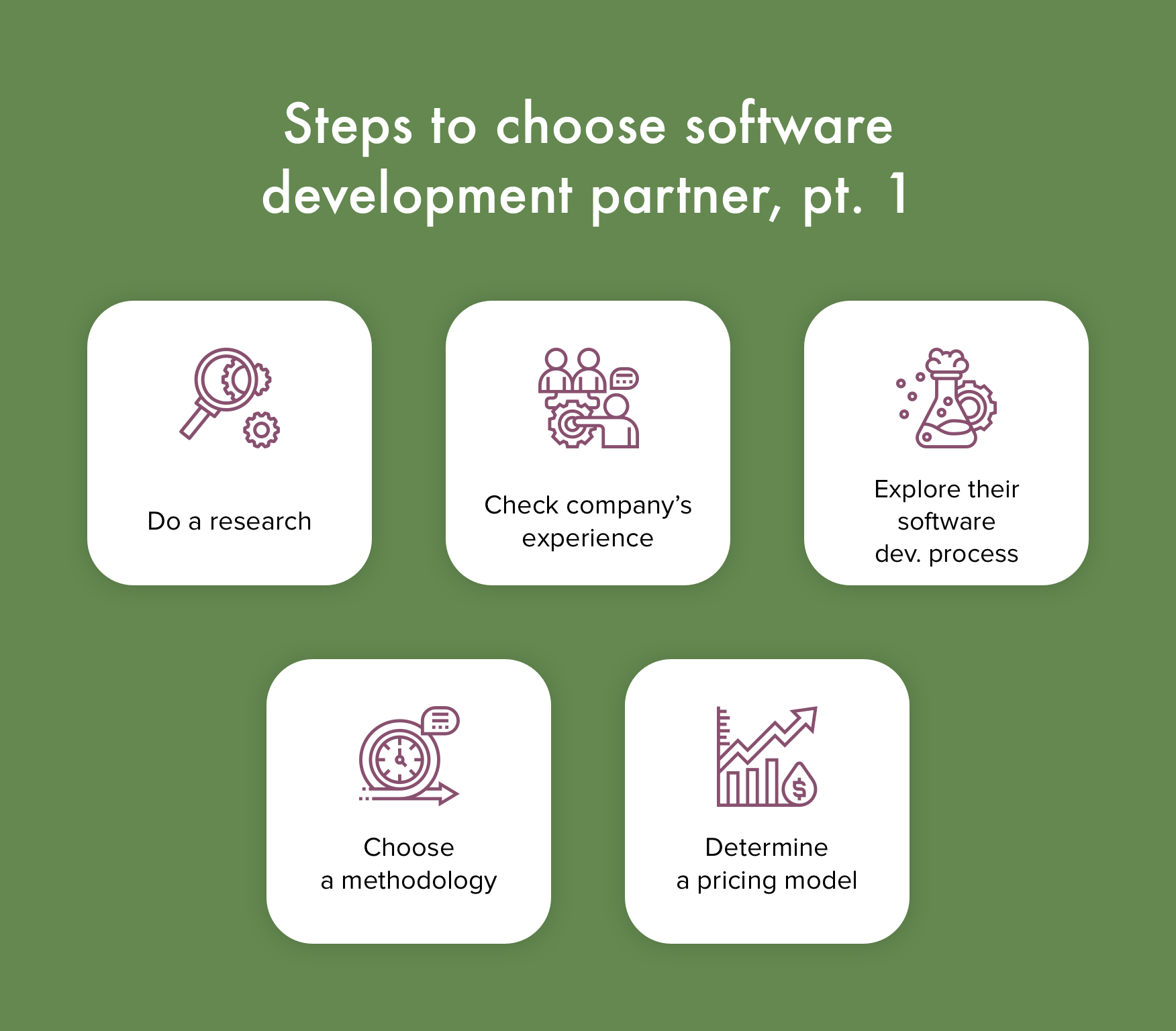 Choose a software development partner