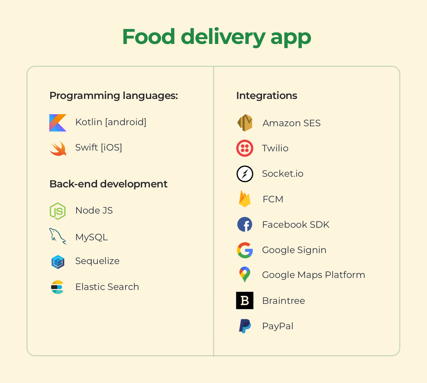 Common technologies used to develop a food delivery app