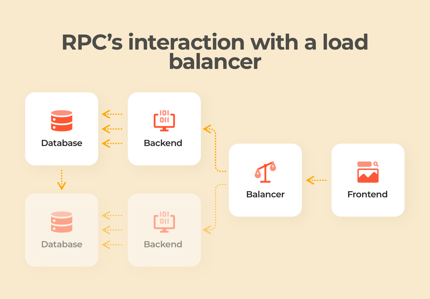 RPC interaction with a load balancer