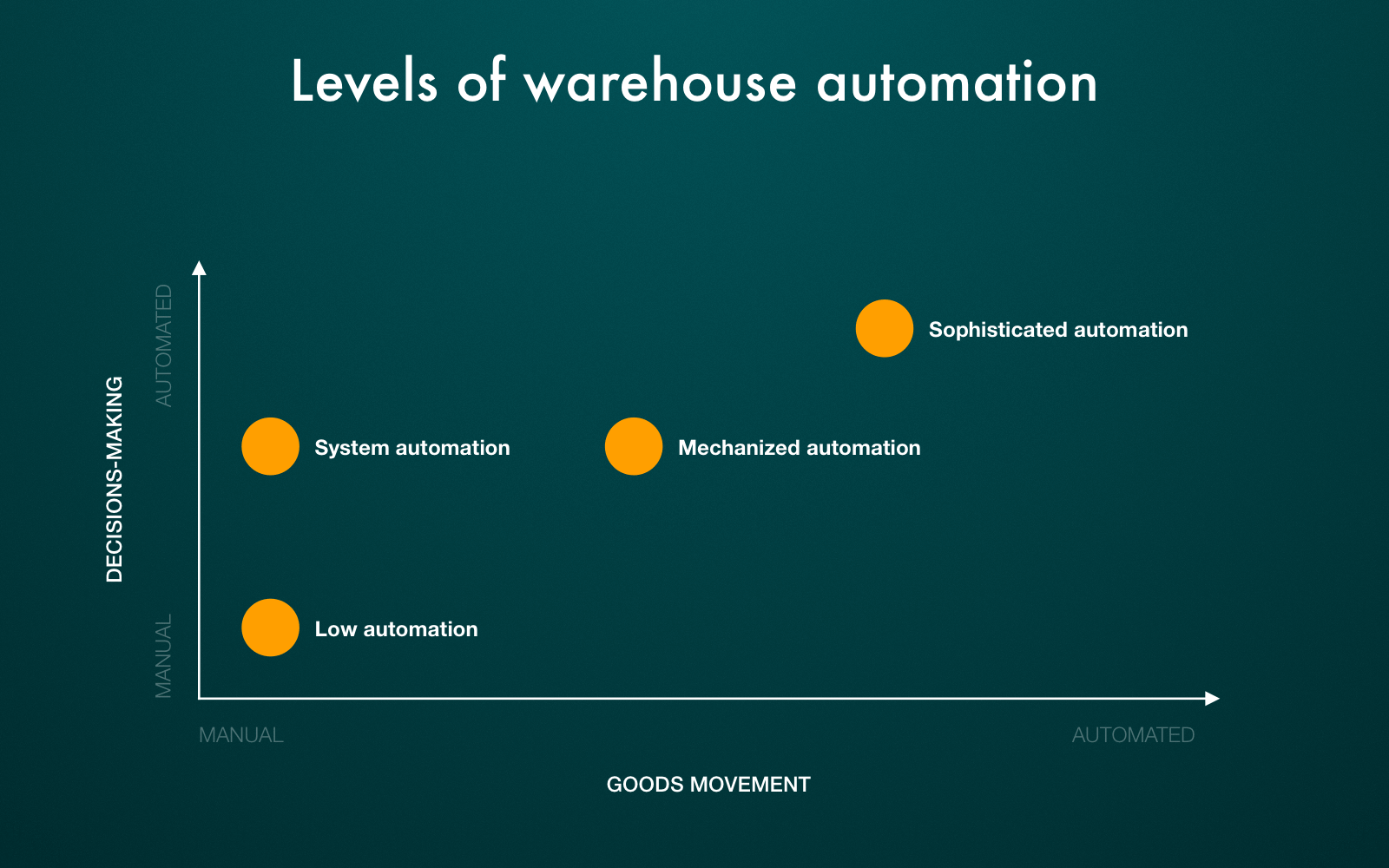 Warehouse automation by levels