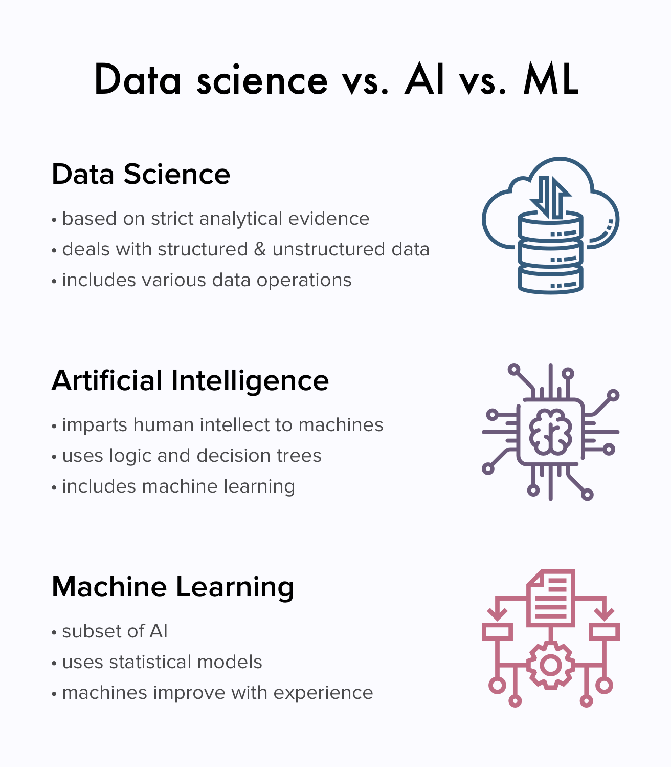Data science vs ML vs AI