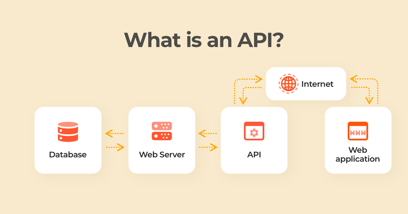 What is an API and How Does It Work?