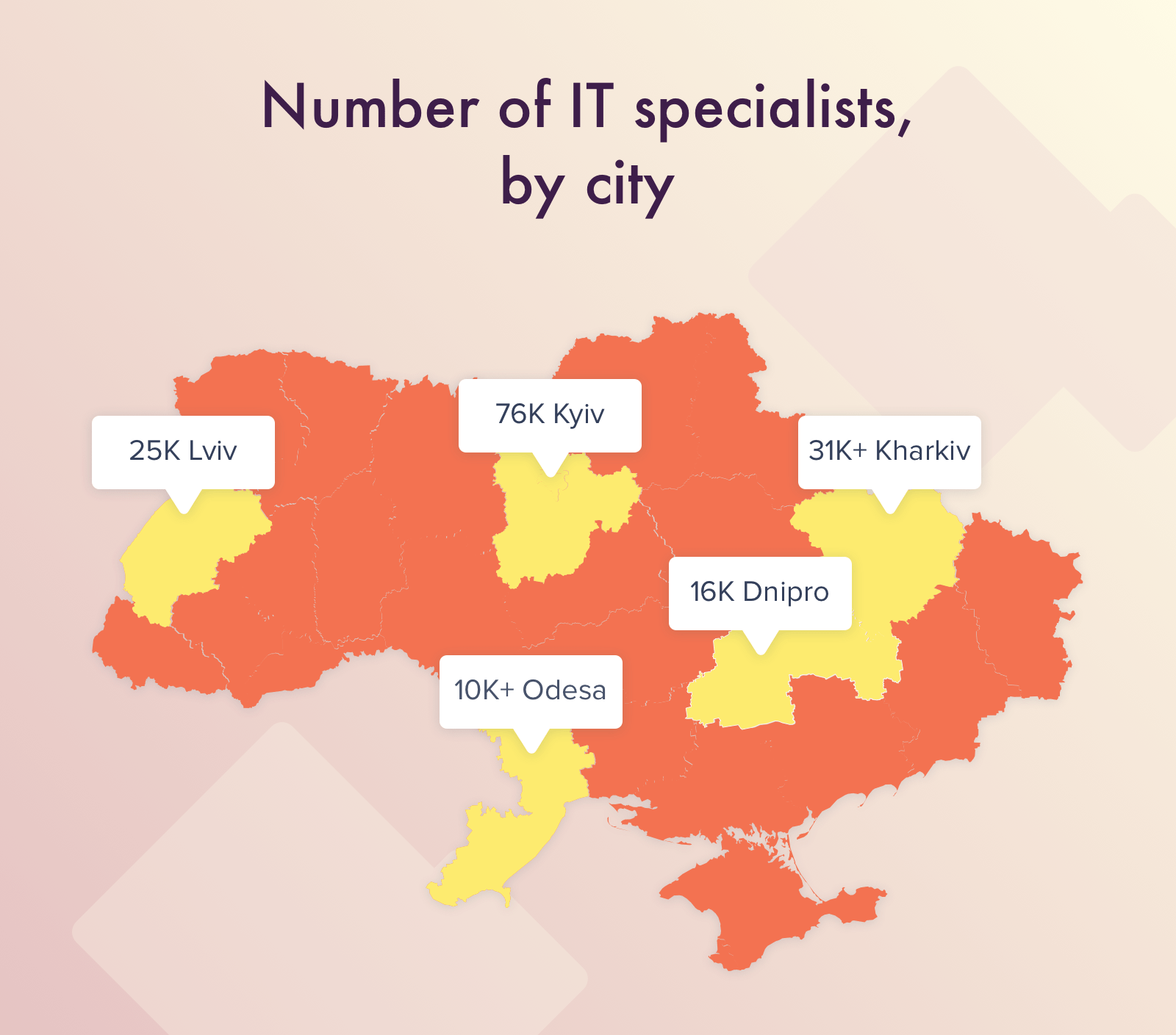 Number of IT specialists, Ukraine
