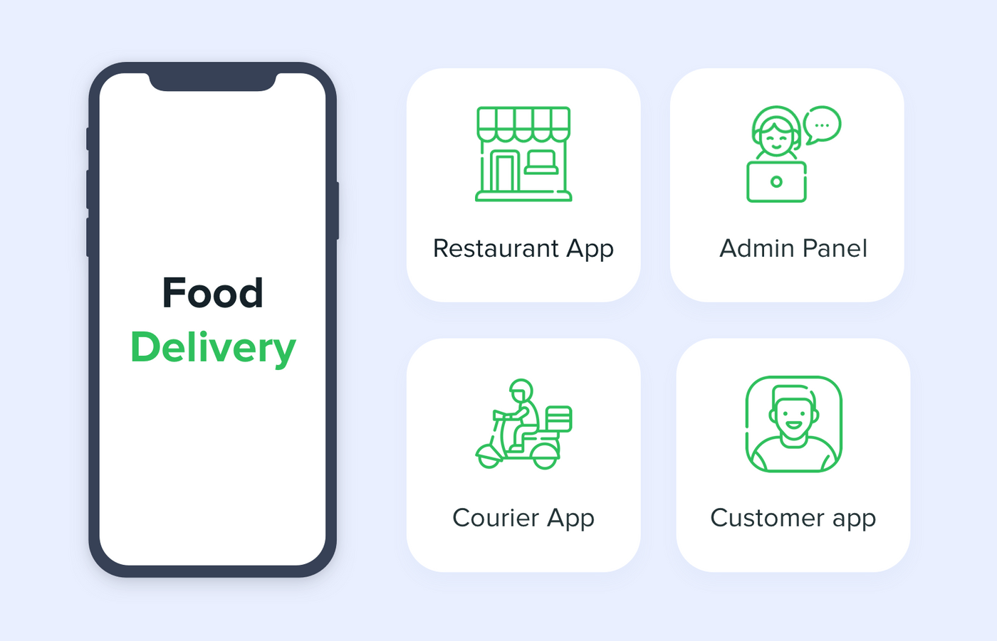Four main apps of food delivery ecosystem