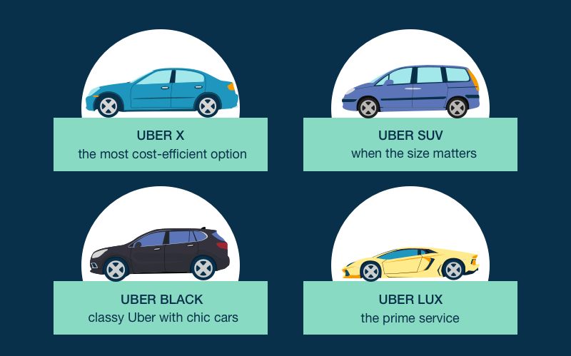 Different types of cars Uber offers to its users