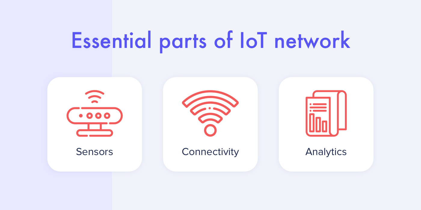 3 basic paoints of IoT