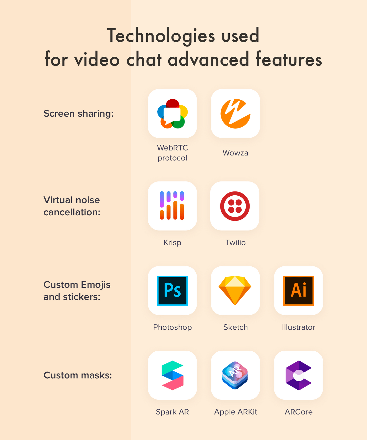 Tools used for advanced features of video chat app