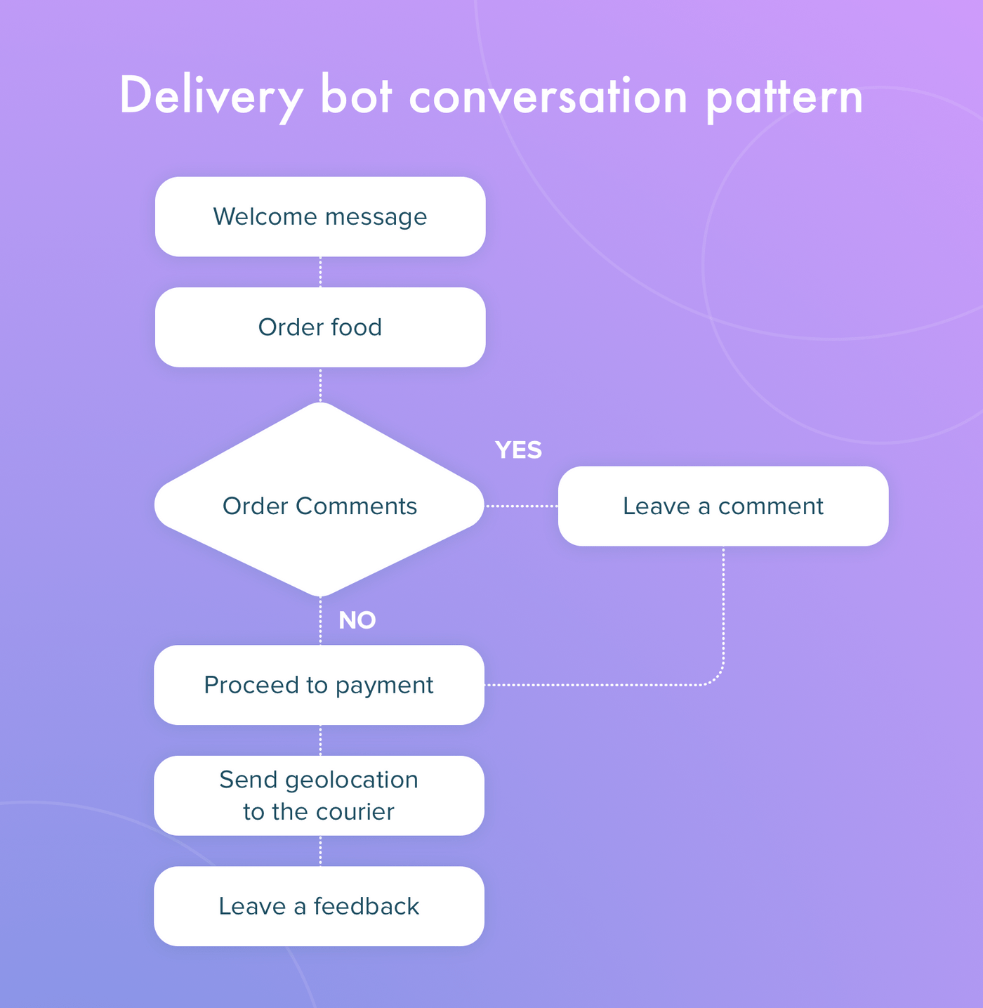 Conversation plan for a chatbot
