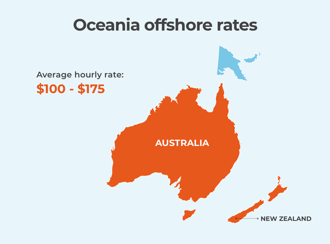 Offshore software development rates in Oceania